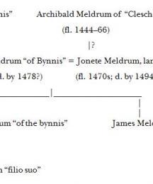 Meldrum Family Tree